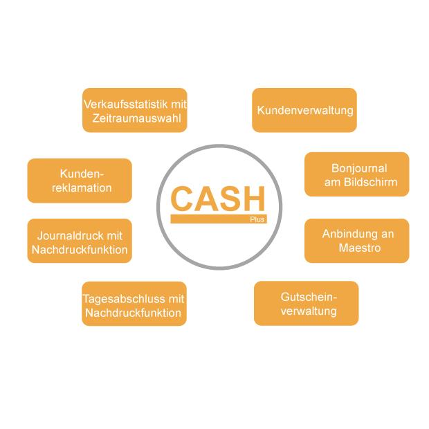 cash plus