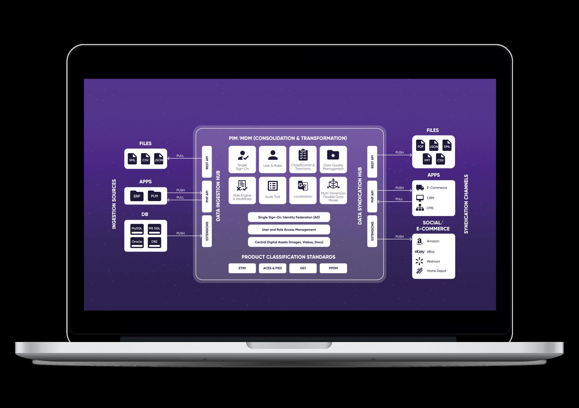 Pimcore Systemintegrationen Schaubild
