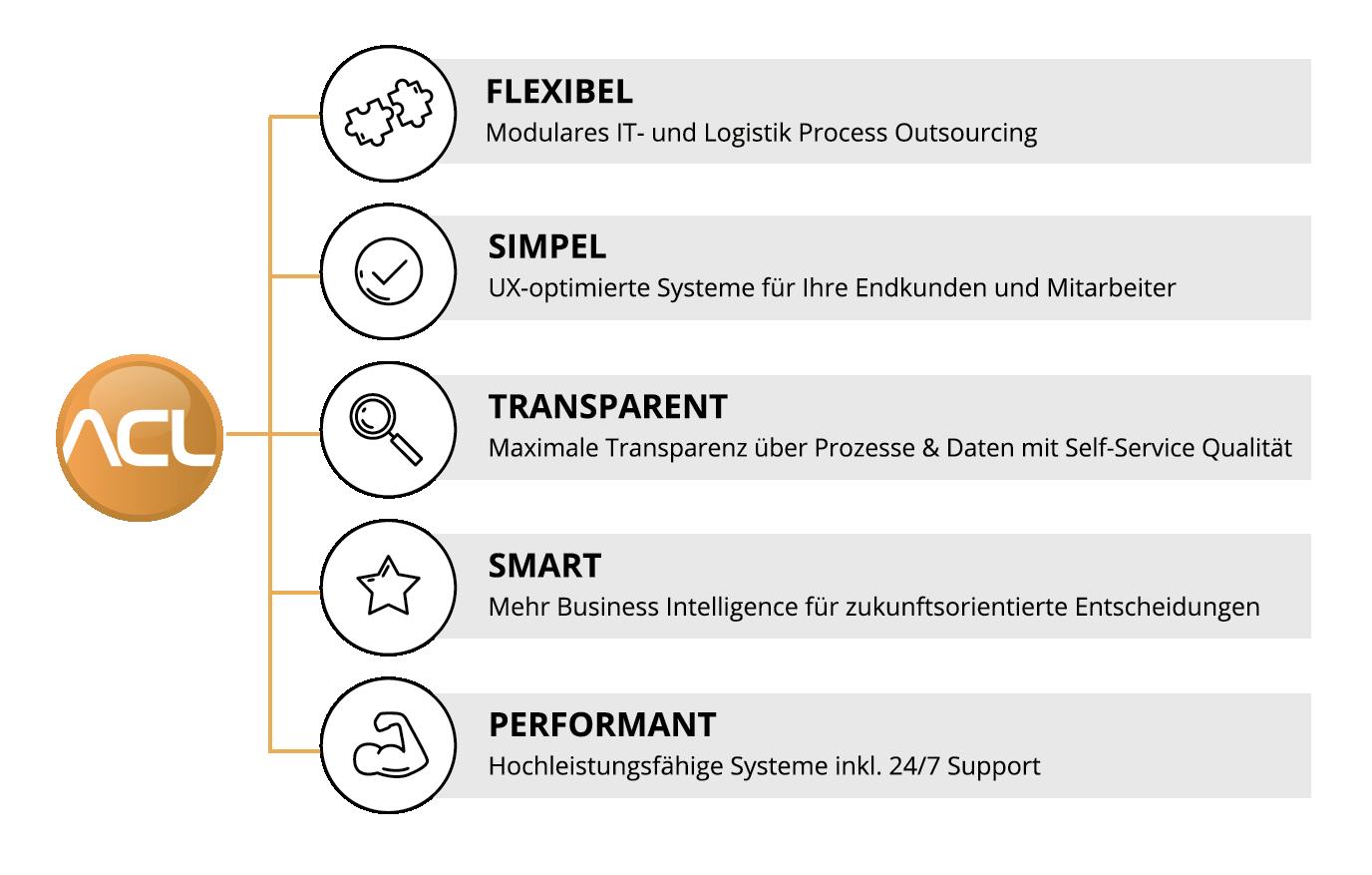 ACL Entwickler-Prinzipien: Flexibel, Simpel, Transparent, Smart, Performant